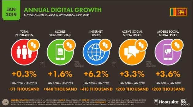 DigitalGrowthSriLanka2019